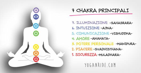I-7-chakra-principali